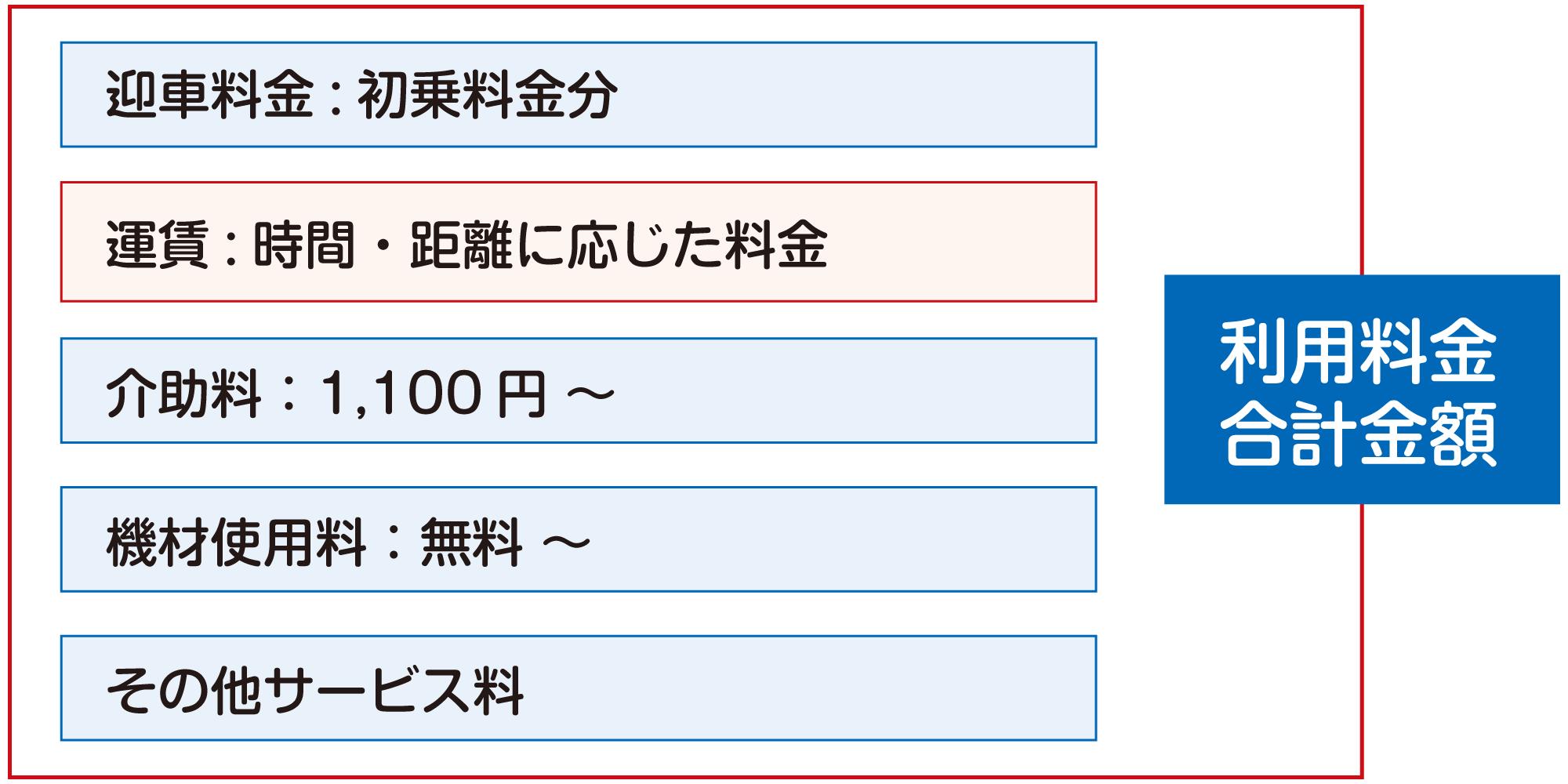 アイファースト料金表